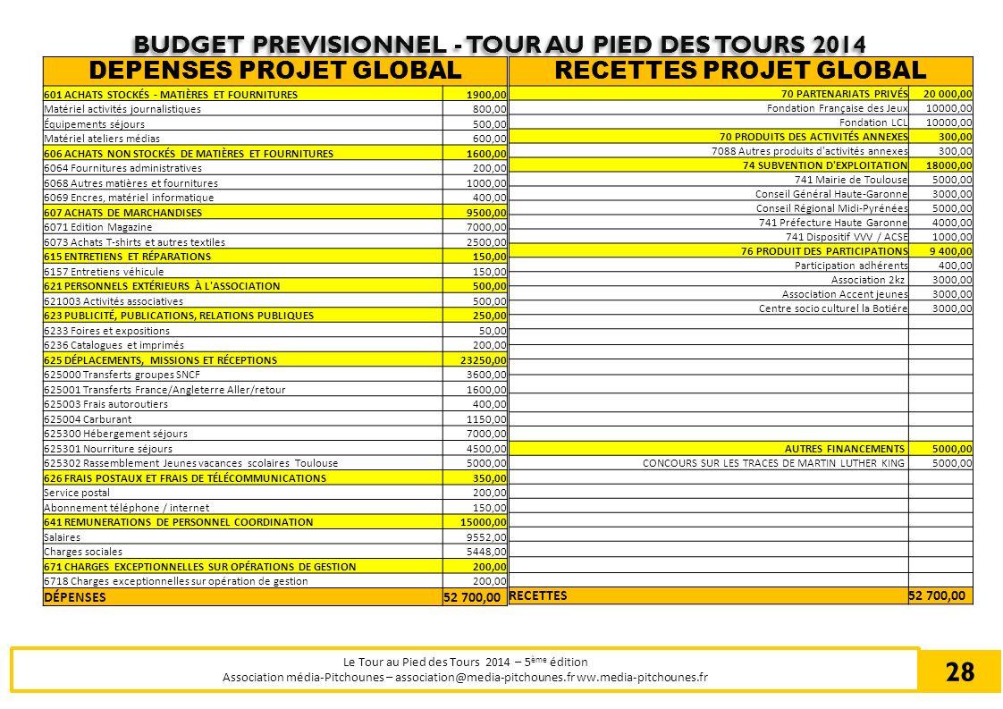 BUDGET PREVISIONNEL - TOUR AU PIED DES TOURS 2014 Le Tour au Pied des Tours 2014 – 5 ème édition Association média-Pitchounes – association@media-pitc