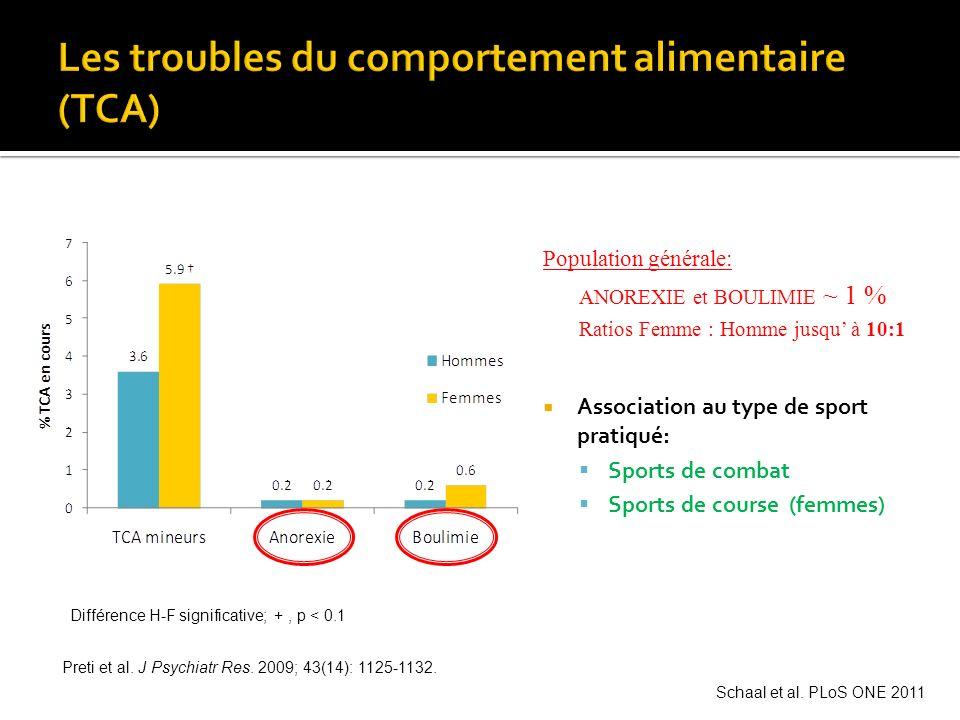 Population générale: ANOREXIE et BOULIMIE ~ 1 % Ratios Femme : Homme jusqu à 10:1 Association au type de sport pratiqué: Sports de combat Sports de co