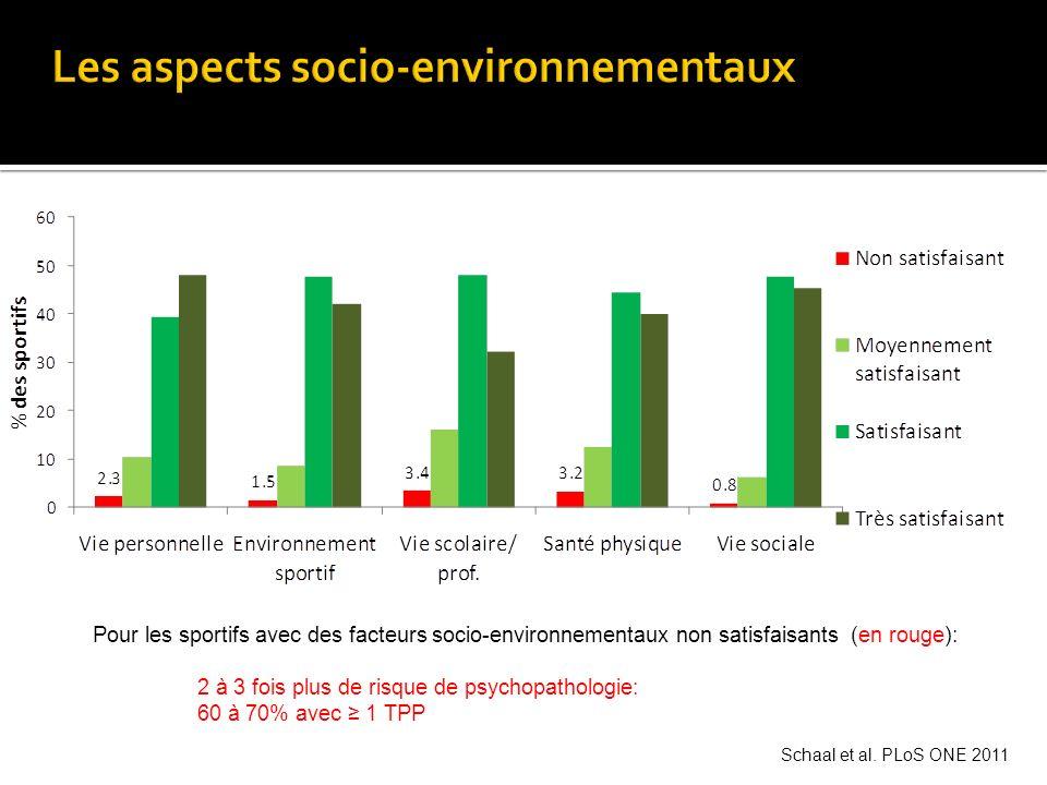 Pour les sportifs avec des facteurs socio-environnementaux non satisfaisants (en rouge): 2 à 3 fois plus de risque de psychopathologie: 60 à 70% avec