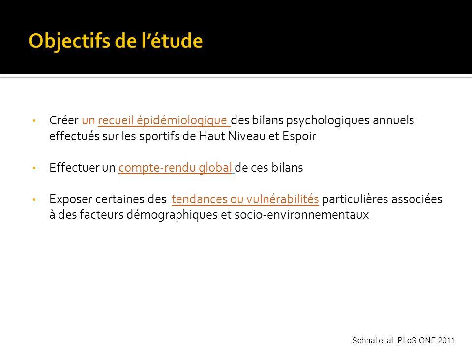 GRILLE DE DONNEES STANDARDISEE, incluant: 1.Les différents problèmes psychologiques identifiés 2.