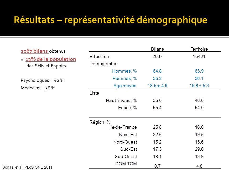 2067 bilans obtenus = 13% de la population des SHN et Espoirs Psychologues: 62 % Médecins: 38 % Schaal et al. PLoS ONE 2011