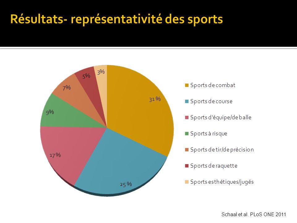 Prévalence des troubles en cours (6 derniers mois) Schaal et al. PLoS ONE 2011