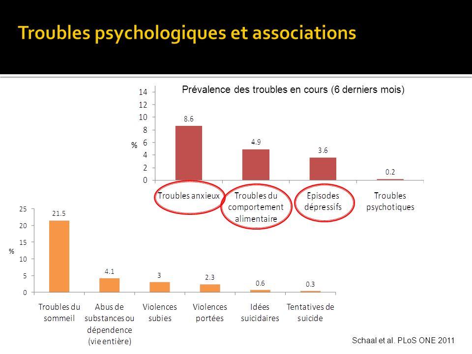 Anxiété Généralisée, Population générale: Femmes 7 à 15% Hommes 3 à 11% (1,2) Ratio Femme : Homme = 3:2 à 3:1 1.