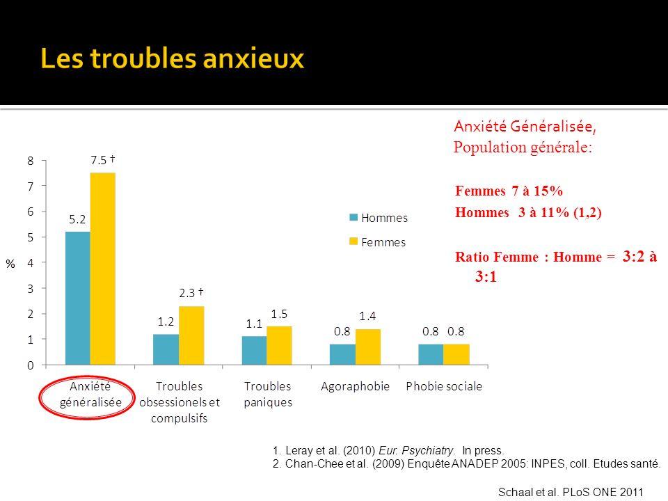 Anxiété Généralisée, Population générale: Femmes 7 à 15% Hommes 3 à 11% (1,2) Ratio Femme : Homme = 3:2 à 3:1 1. Leray et al. (2010) Eur. Psychiatry.