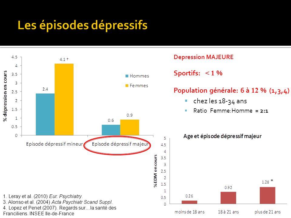 Depression MAJEURE Sportifs: < 1 % Population générale: 6 à 12 % (1,3,4) chez les 18-34 ans Ratio Femme:Homme = 2:1 1. Leray et al. (2010) Eur. Psychi