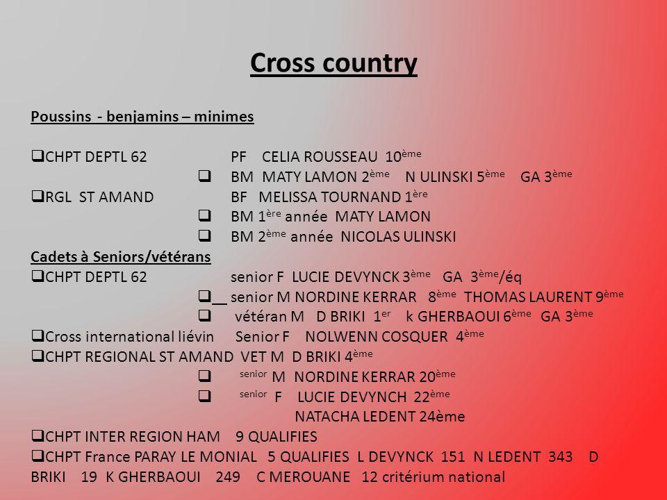 Cross country Poussins - benjamins – minimes CHPT DEPTL 62PF CELIA ROUSSEAU 10 ème BM MATY LAMON 2 ème N ULINSKI 5 ème GA 3 ème RGL ST AMANDBF MELISSA TOURNAND 1 ère BM 1 ère année MATY LAMON BM 2 ème année NICOLAS ULINSKI Cadets à Seniors/vétérans CHPT DEPTL 62senior F LUCIE DEVYNCK 3 ème GA 3 ème /éq senior M NORDINE KERRAR 8 ème THOMAS LAURENT 9 ème vétéran M D BRIKI 1 er k GHERBAOUI 6 ème GA 3 ème Cross international liévin Senior F NOLWENN COSQUER 4 ème CHPT REGIONAL ST AMAND VET M D BRIKI 4 ème senior M NORDINE KERRAR 20 ème senior F LUCIE DEVYNCH 22 ème NATACHA LEDENT 24ème CHPT INTER REGION HAM 9 QUALIFIES CHPT France PARAY LE MONIAL 5 QUALIFIES L DEVYNCK 151 N LEDENT 343 D BRIKI 19 K GHERBAOUI 249 C MEROUANE 12 critérium national