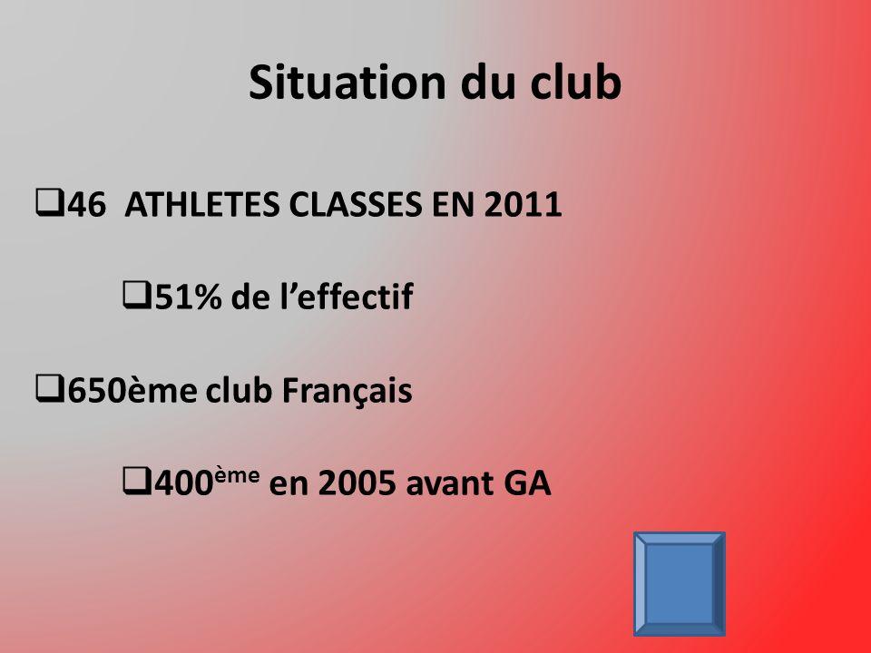 Situation du club 46 ATHLETES CLASSES EN 2011 51% de leffectif 650ème club Français 400 ème en 2005 avant GA