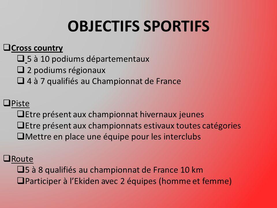 OBJECTIFS SPORTIFS Cross country 5 à 10 podiums départementaux 2 podiums régionaux 4 à 7 qualifiés au Championnat de France Piste Etre présent aux championnat hivernaux jeunes Etre présent aux championnats estivaux toutes catégories Mettre en place une équipe pour les interclubs Route 5 à 8 qualifiés au championnat de France 10 km Participer à lEkiden avec 2 équipes (homme et femme)