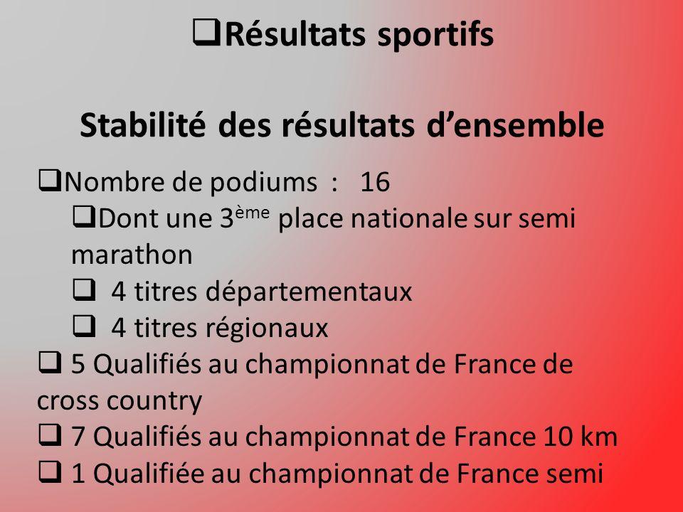 Résultats sportifs Stabilité des résultats densemble Nombre de podiums : 16 Dont une 3 ème place nationale sur semi marathon 4 titres départementaux 4 titres régionaux 5 Qualifiés au championnat de France de cross country 7 Qualifiés au championnat de France 10 km 1 Qualifiée au championnat de France semi