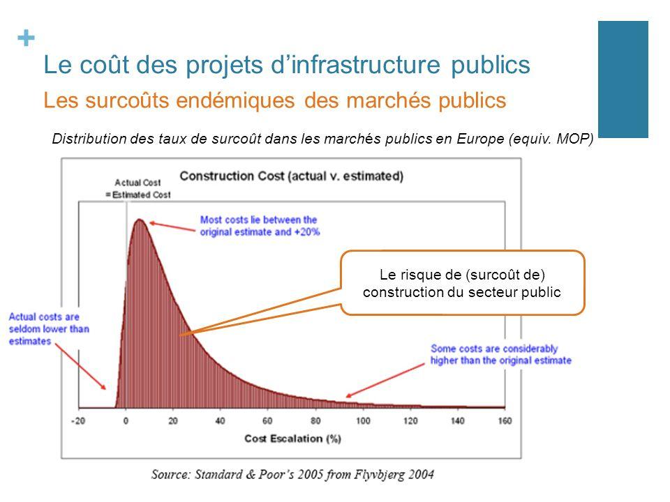 + Le coût des projets dinfrastructure publics Les surcoûts endémiques des marchés publics Distribution des taux de surcoût dans les marchés publics en