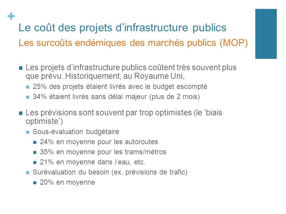+ Le coût des projets dinfrastructure publics Les projets dinfrastructure publics coûtent très souvent plus que prévu. Historiquement, au Royaume Uni,