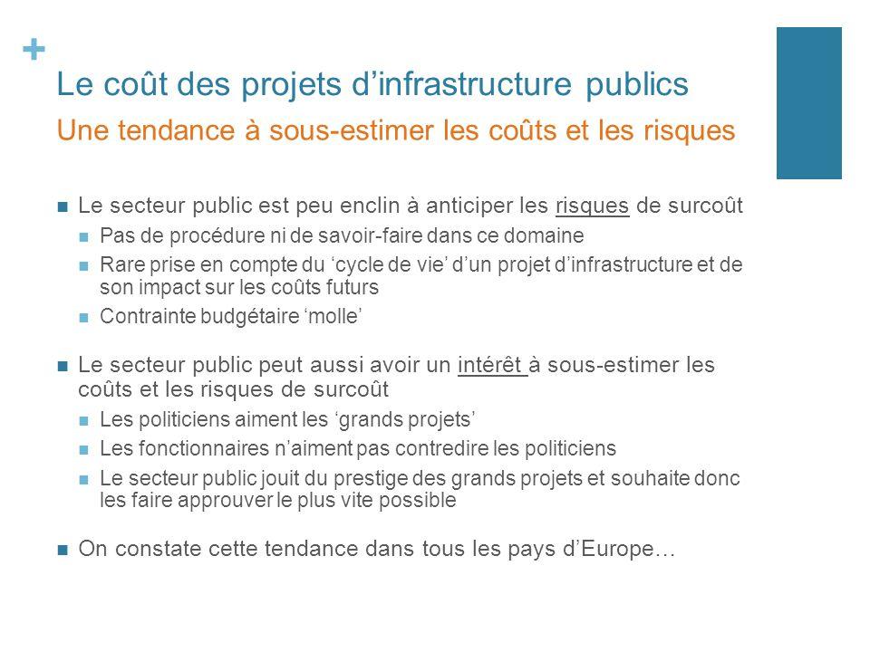 + Le coût des projets dinfrastructure publics Le secteur public est peu enclin à anticiper les risques de surcoût Pas de procédure ni de savoir-faire