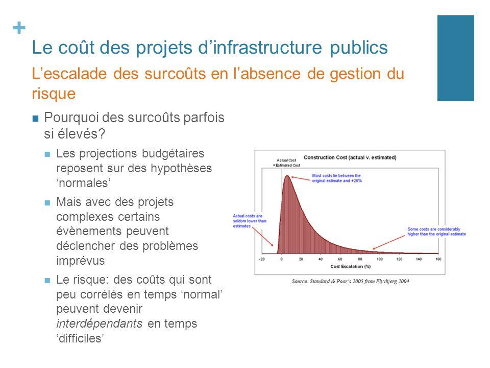 + Le coût des projets dinfrastructure publics Pourquoi des surcoûts parfois si élevés? Les projections budgétaires reposent sur des hypothèses normale