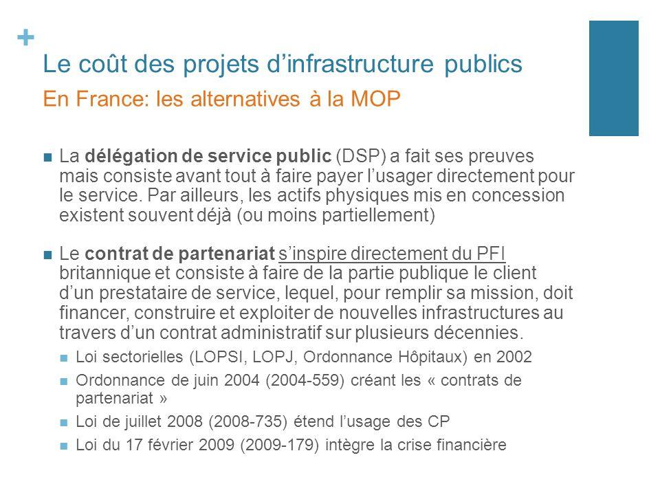 + Le coût des projets dinfrastructure publics La délégation de service public (DSP) a fait ses preuves mais consiste avant tout à faire payer lusager
