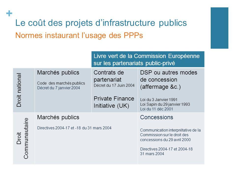 + Le coût des projets dinfrastructure publics Normes instaurant lusage des PPPs Livre vert de la Commission Européenne sur les partenariats public-pri