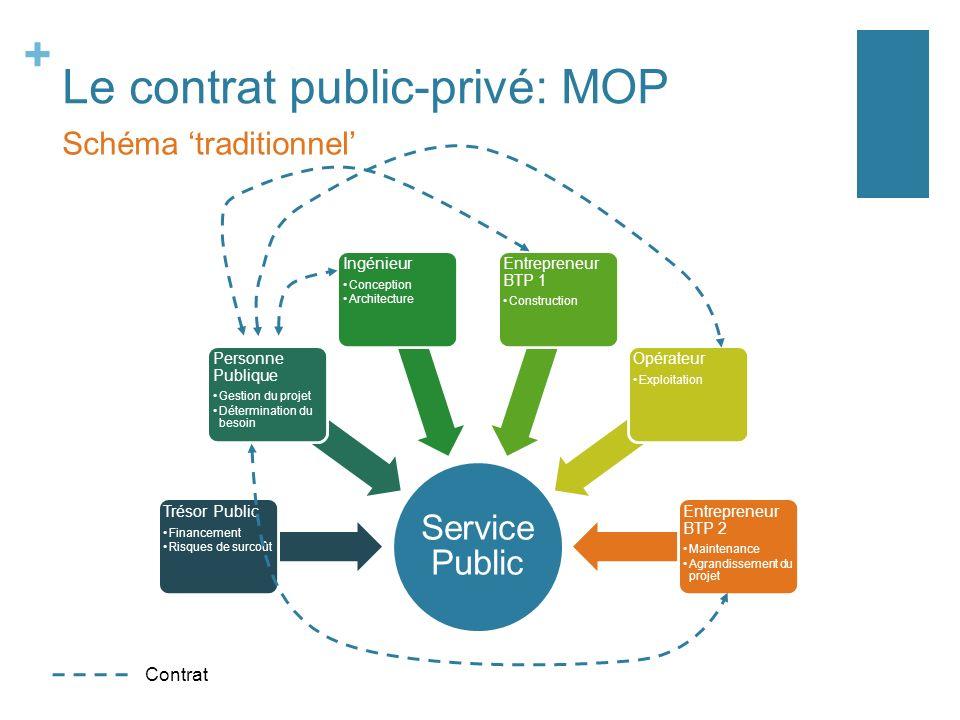 + Le contrat public-privé: MOP Schéma traditionnel Service Public Trésor Public Financement Risques de surcoût Personne Publique Gestion du projet Dét