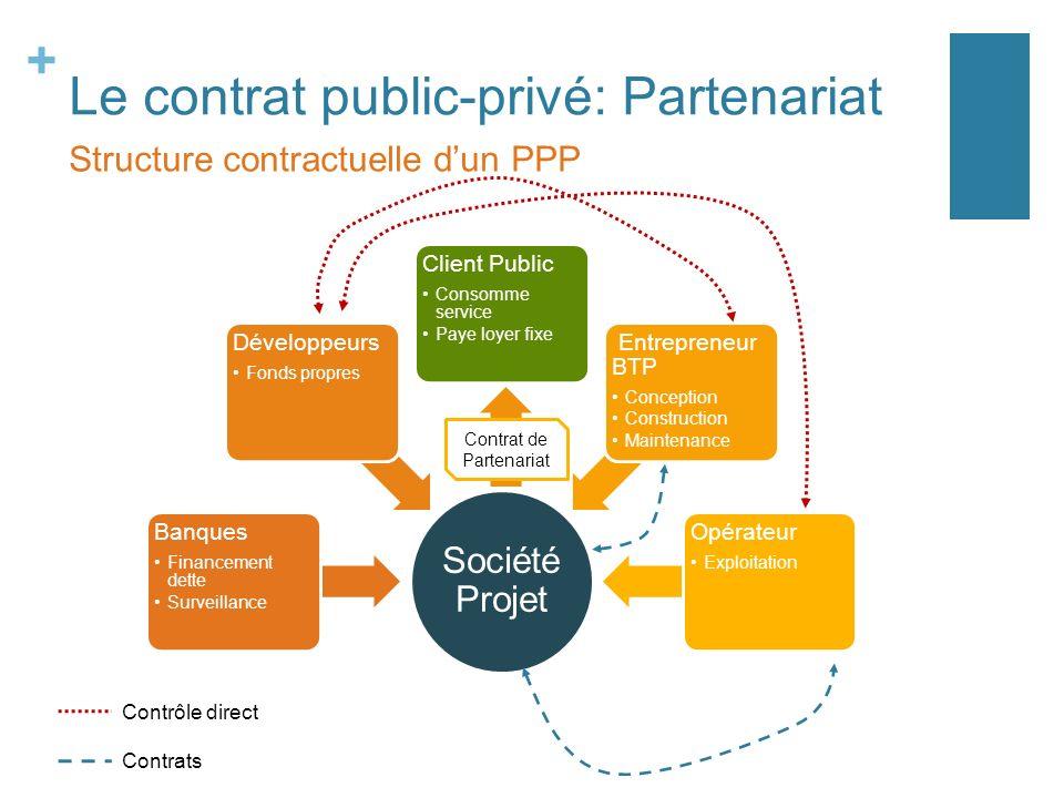 + Le contrat public-privé: Partenariat Structure contractuelle dun PPP Société Projet Banques Financement dette Surveillance Développeurs Fonds propre