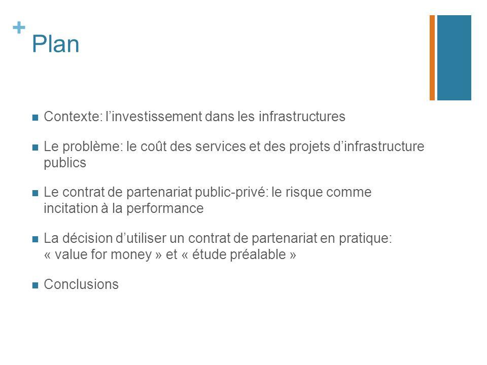 + Plan Contexte: linvestissement dans les infrastructures Le problème: le coût des services et des projets dinfrastructure publics Le contrat de parte