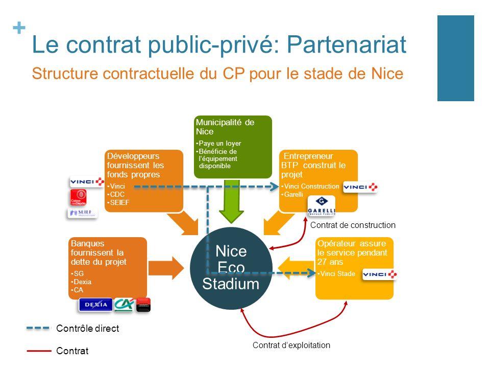 + Le contrat public-privé: Partenariat Structure contractuelle du CP pour le stade de Nice Nice Eco Stadium Banques fournissent la dette du projet SG