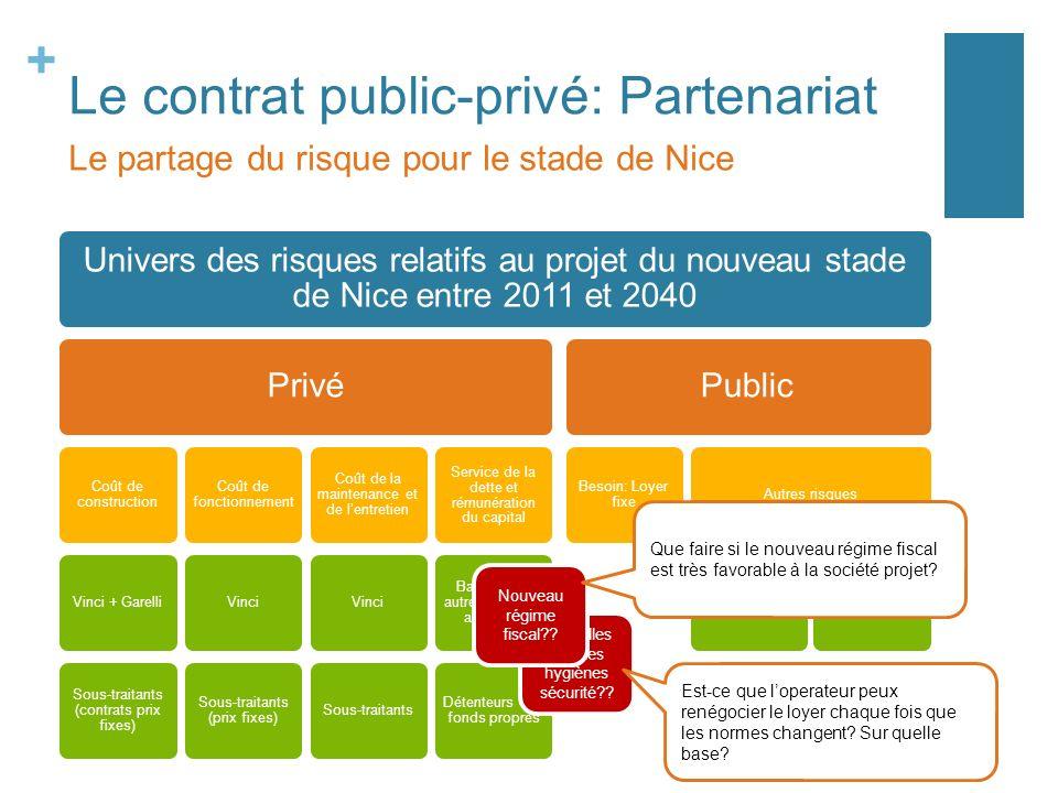 + Le contrat public-privé: Partenariat Univers des risques relatifs au projet du nouveau stade de Nice entre 2011 et 2040 Privé Coût de construction V