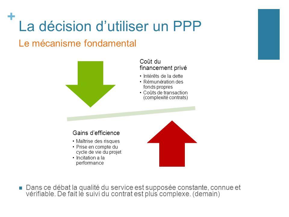 + La décision dutiliser un PPP Dans ce débat la qualité du service est supposée constante, connue et vérifiable. De fait le suivi du contrat est plus