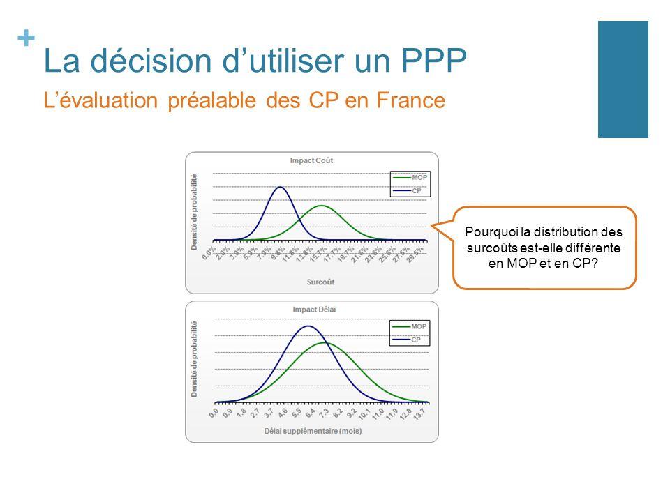 + La décision dutiliser un PPP Lévaluation préalable des CP en France Pourquoi la distribution des surcoûts est-elle différente en MOP et en CP?