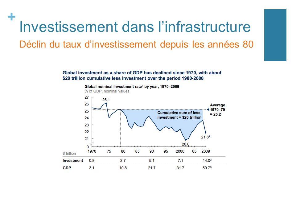 + Investissement dans linfrastructure Déclin du taux dinvestissement depuis les années 80