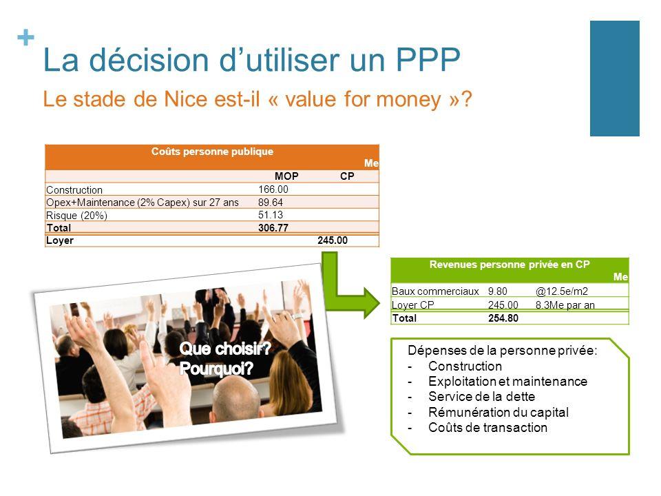 + La décision dutiliser un PPP Coûts personne publique Me MOPCP Construction166.00 Opex+Maintenance (2% Capex) sur 27 ans89.64 Risque (20%)51.13 Total