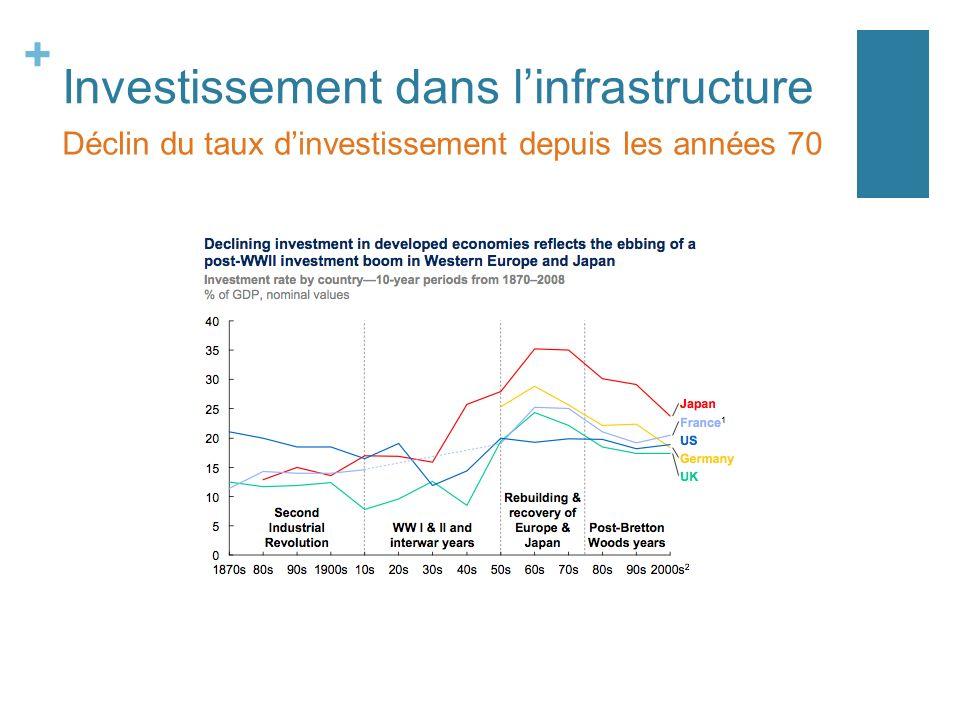 + Investissement dans linfrastructure En France l investissement annuel des administrations publiques: a crû assez régulièrement et de manière soutenue de 1959 a 1991; a ensuite légèrement diminué de 1992 à 2000; a même régressé au rythme de 2 % l an de 1993 à 1997; le retour à une croissance économique relativement forte à la fin des années 90 n a pas entraîné de redressement du taux dinvestissement dans les équipements publics.