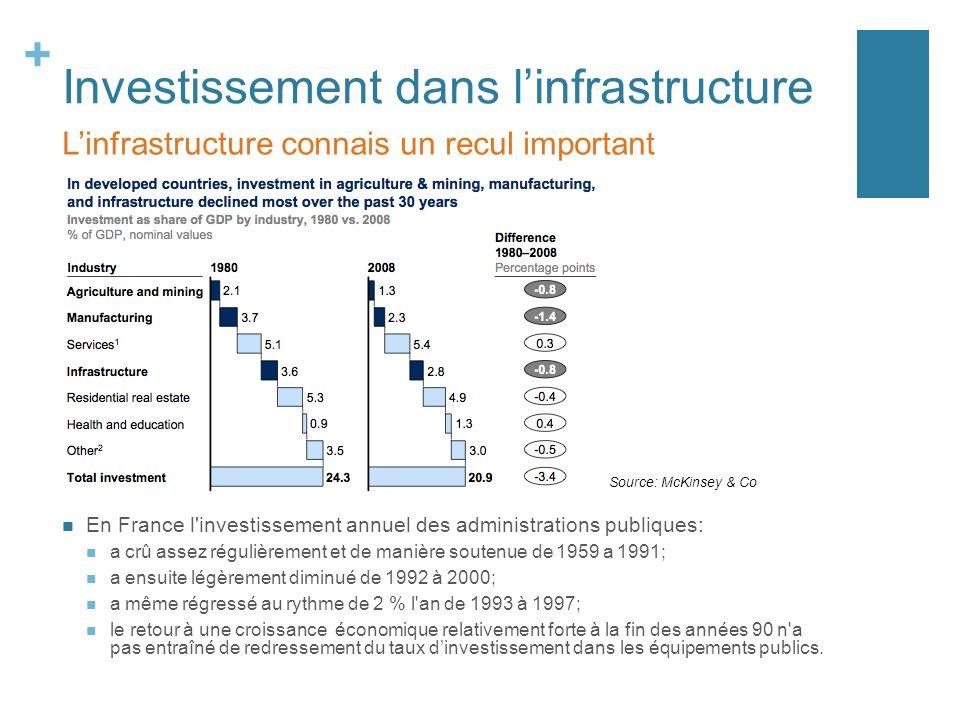 + Investissement dans linfrastructure En France l'investissement annuel des administrations publiques: a crû assez régulièrement et de manière soutenu