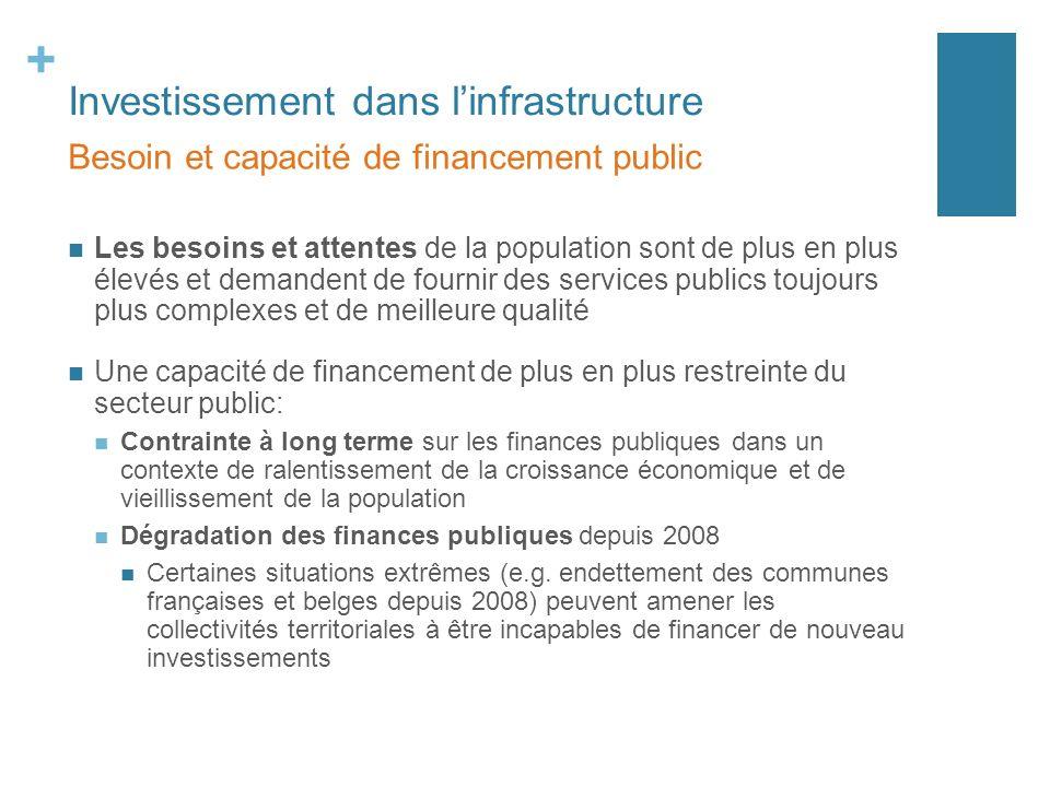 + Investissement dans linfrastructure Les besoins et attentes de la population sont de plus en plus élevés et demandent de fournir des services public