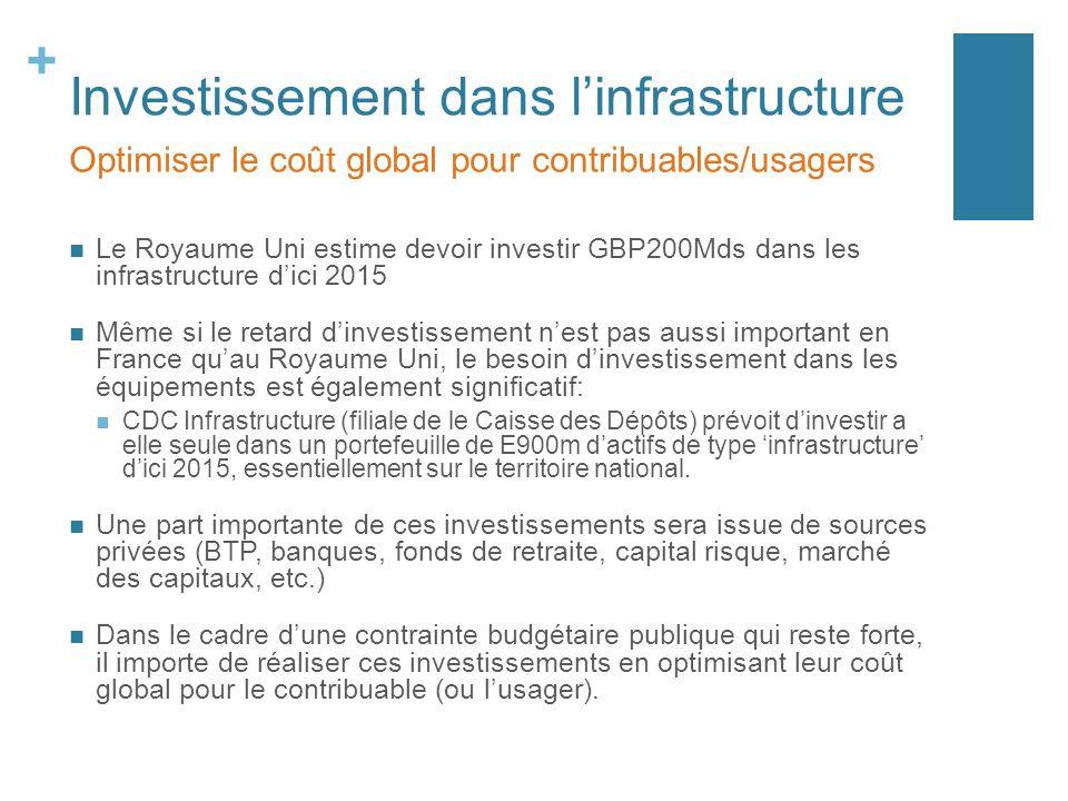 + Investissement dans linfrastructure Le Royaume Uni estime devoir investir GBP200Mds dans les infrastructure dici 2015 Même si le retard dinvestissem