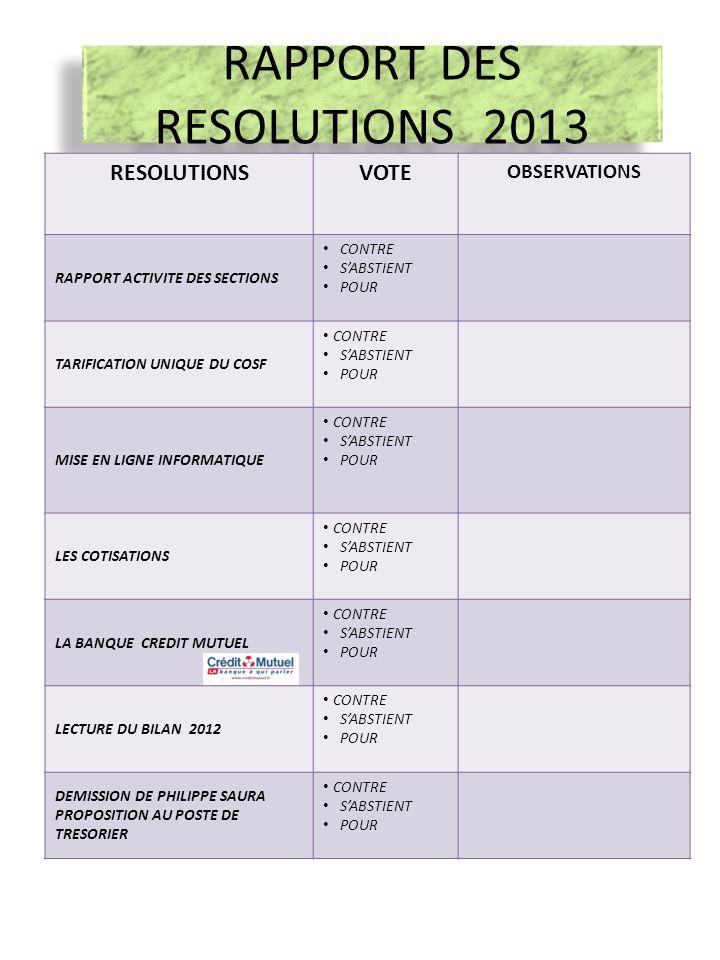 RAPPORT DES RESOLUTIONS 2013 EXERCICE CLOS 31/12/2011 RESOLUTIONSVOTE OBSERVATIONS RAPPORT ACTIVITE DES SECTIONS CONTRE SABSTIENT POUR TARIFICATION UN