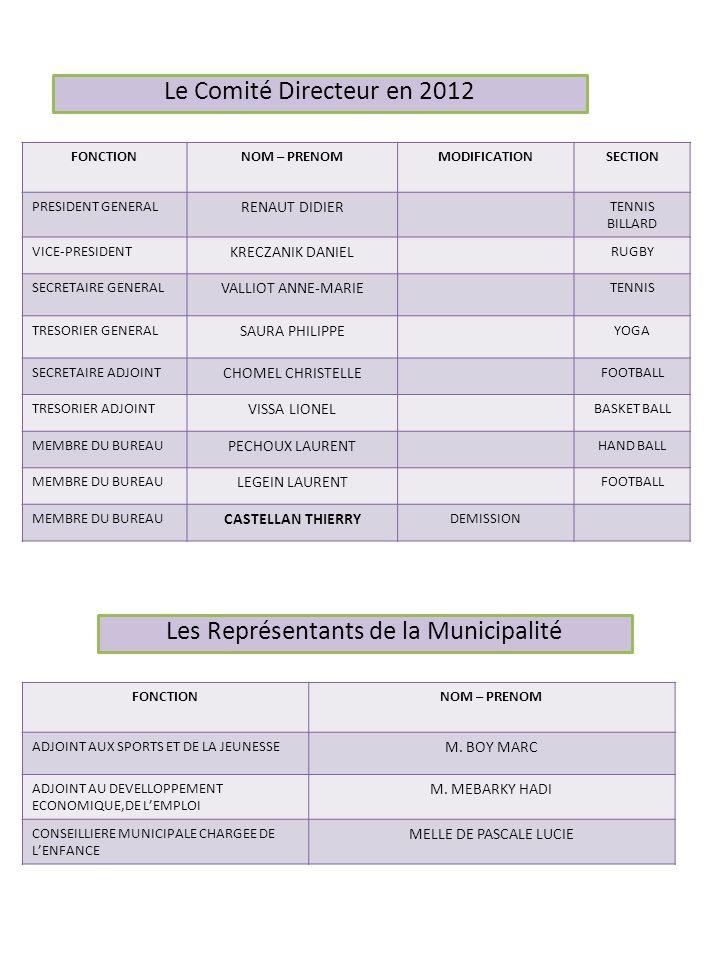 Le Comité Directeur en 2012 FONCTIONNOM – PRENOMMODIFICATIONSECTION PRESIDENT GENERAL RENAUT DIDIER TENNIS BILLARD VICE-PRESIDENT KRECZANIK DANIEL RUG