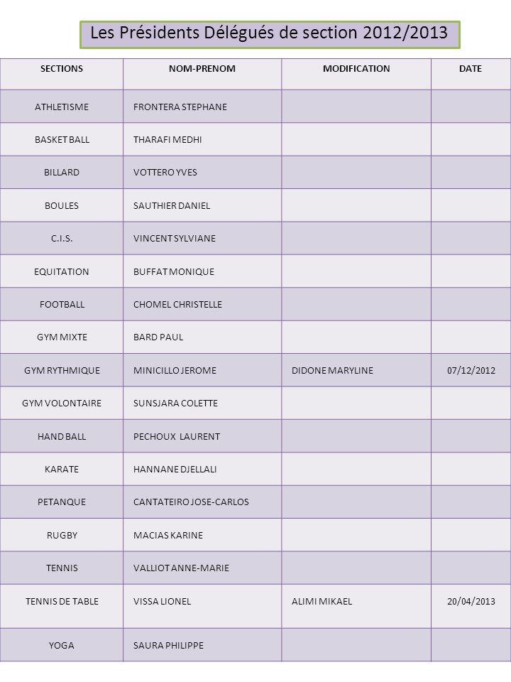 LES ASSEMBLEES GENERALES 2012/2013 SECTIONSDERNIERE ASSEMBLEE GENERALE SAISON 2012/2013COMITE DIRECTEUR PRESENT CAISSE CENTRALE20/06/2012 19/06/2013 ATHLETISME15/06/201221/06/2013 BASKET BALL24/10/2011 BILLARD01/06/201222/05/2013VALLIOT AM BOULES04/05/201224/05/2013RENAUT D C.I.S.01/12/2012 ++++++ EQUITATION21/05/2012 FOOTBALL21/05/201101/06/2013 GYM MIXTE13/06/201206/06/2013 GYM RYTHMIQUE07/12/2012 RENAUT D GYM VOLONTAIRE07/12/2012 RENAUT D HAND BALL16/06/201215/06/2013 KARATE06/06/201207/06/2013 PETANQUE27/05/2012 RUGBY14/06/2012 TENNIS12/10/2012 RENAUT D TENNIS DE TABLE20/04/2013 VALLIOT AM YOGA15/06/201224/05/2013VALLIOT AM /RENAUT D