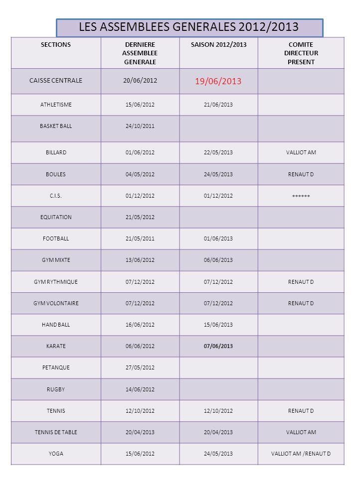 Les adhérents Sections11-12 - 18 ans 11-12 adulte TOTAL 2011/12 12/13 - 18 ans 12/13 Adulte TOTAL 2012/13 ECART ATHLETISME 2811392811390 BASKET BALL 104311359430124-11 BILLARD 019 022 3 BOULES 097 11001014 C.I.S.