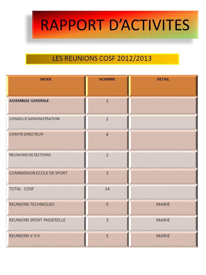 RAPPORT DACTIVITES LES REUNIONS COSF 2012/2013 MODENOMBREDETAIL ASSEMBLEE GENERALE 1 CONSEIL DADMINISTRATION 2 COMITE DIRECTEUR 6 REUNIONS DE SECTIONS