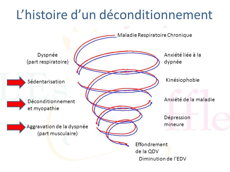 Lhistoire dun déconditionnement Maladie Respiratoire Chronique Dyspnée (part respiratoire) Anxiété liée à la dypnée Sédentarisation Kinésiophobie Déco