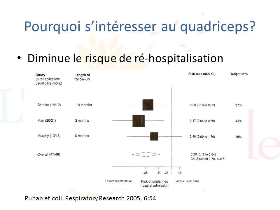 Diminue le risque de ré-hospitalisation Pourquoi sintéresser au quadriceps? Puhan et coll. Respiratory Research 2005, 6:54