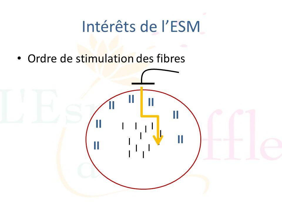 Intérêts de lESM Ordre de stimulation des fibres I I I I I I III I II I I