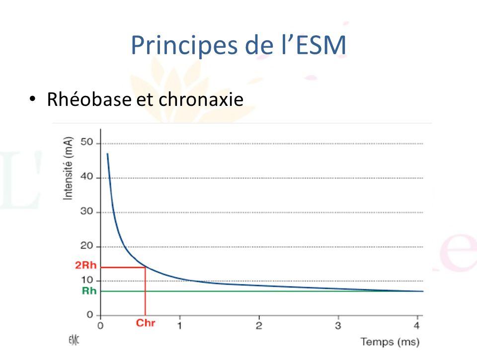 Principes de lESM Rhéobase et chronaxie