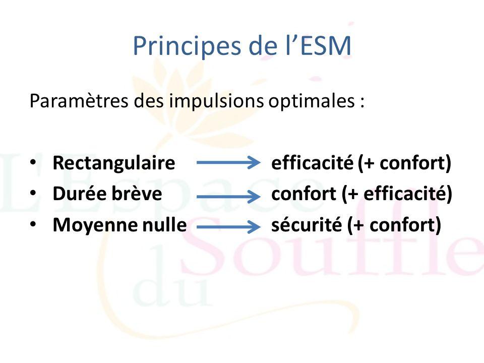 Principes de lESM Paramètres des impulsions optimales : Rectangulaire efficacité (+ confort) Durée brèveconfort (+ efficacité) Moyenne nulle sécurité