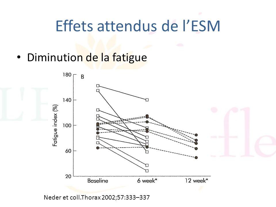 Effets attendus de lESM Diminution de la fatigue Neder et coll.Thorax 2002;57:333–337