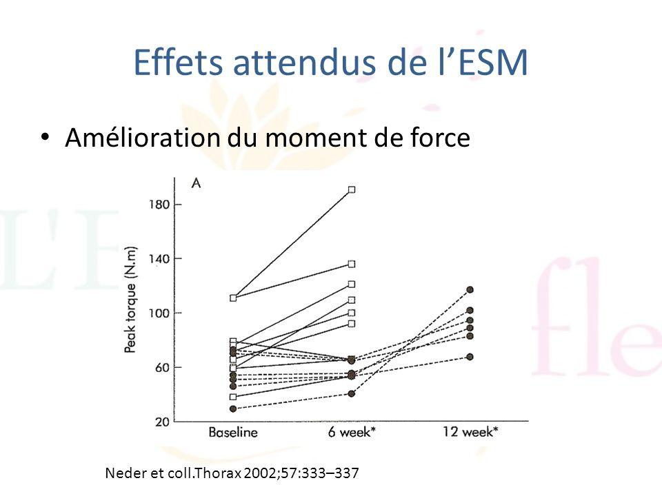 Effets attendus de lESM Amélioration du moment de force Neder et coll.Thorax 2002;57:333–337