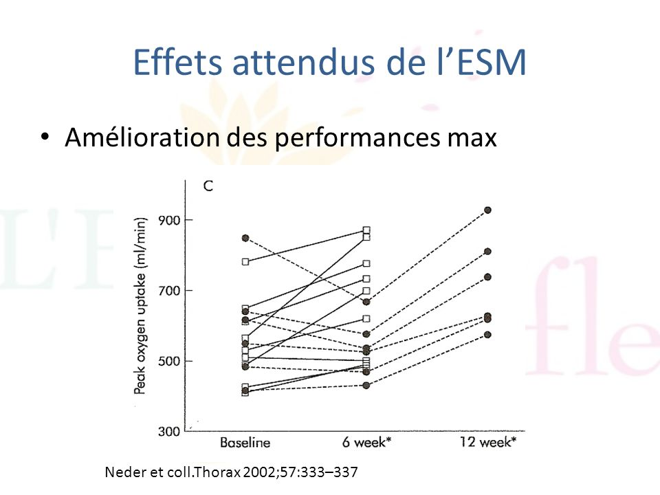 Effets attendus de lESM Amélioration des performances max Neder et coll.Thorax 2002;57:333–337