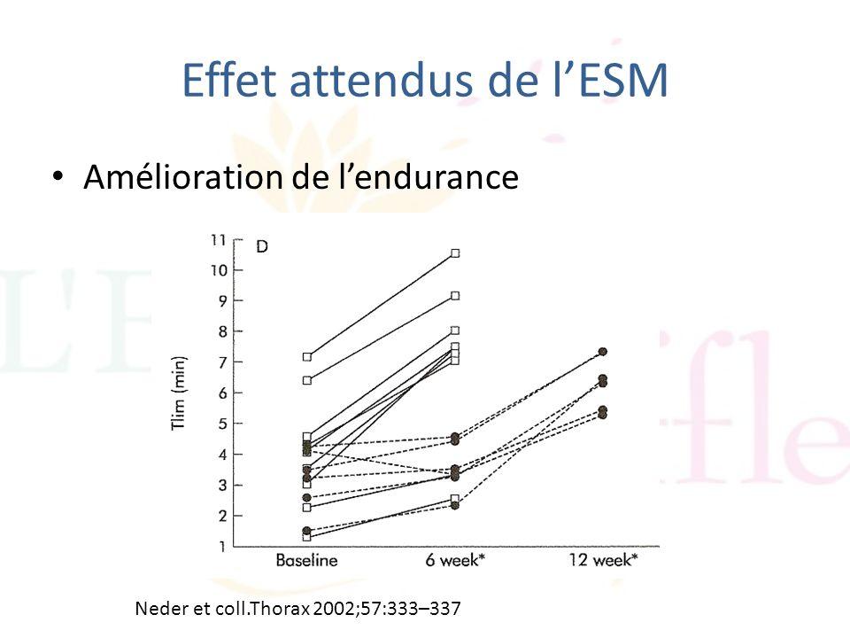 Effet attendus de lESM Amélioration de lendurance Neder et coll.Thorax 2002;57:333–337