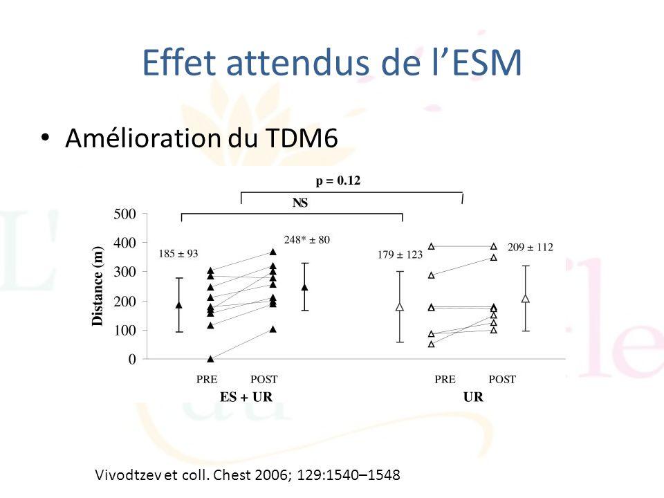 Effet attendus de lESM Amélioration du TDM6 Vivodtzev et coll. Chest 2006; 129:1540–1548