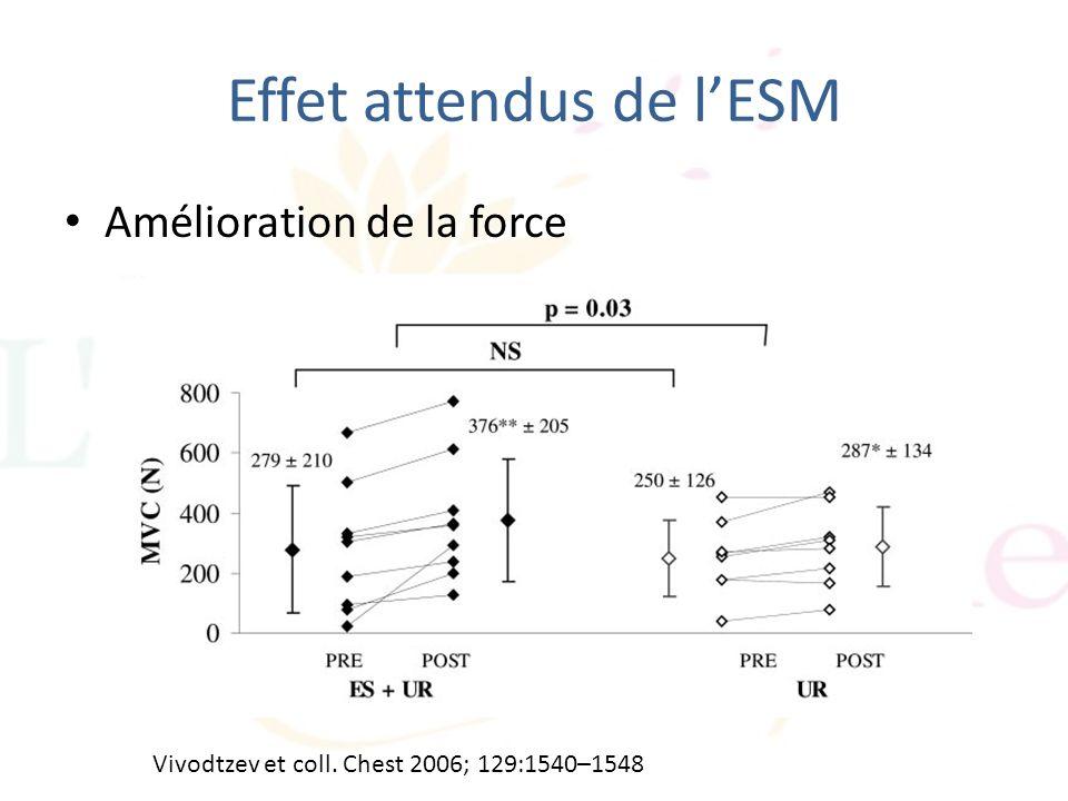 Effet attendus de lESM Amélioration de la force Vivodtzev et coll. Chest 2006; 129:1540–1548