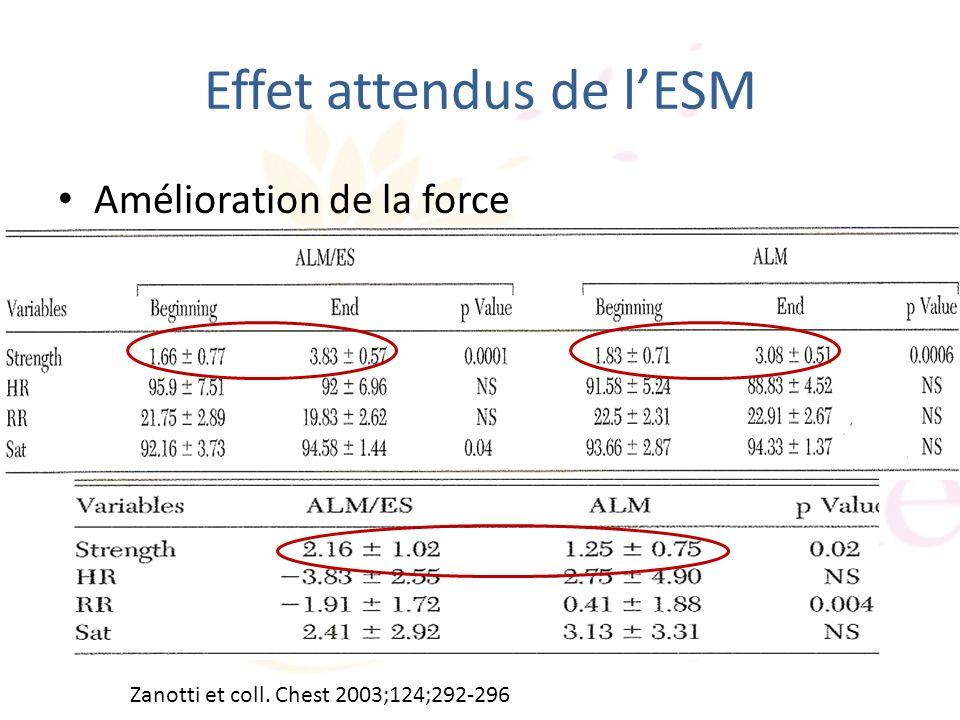 Effet attendus de lESM Amélioration de la force Zanotti et coll. Chest 2003;124;292-296