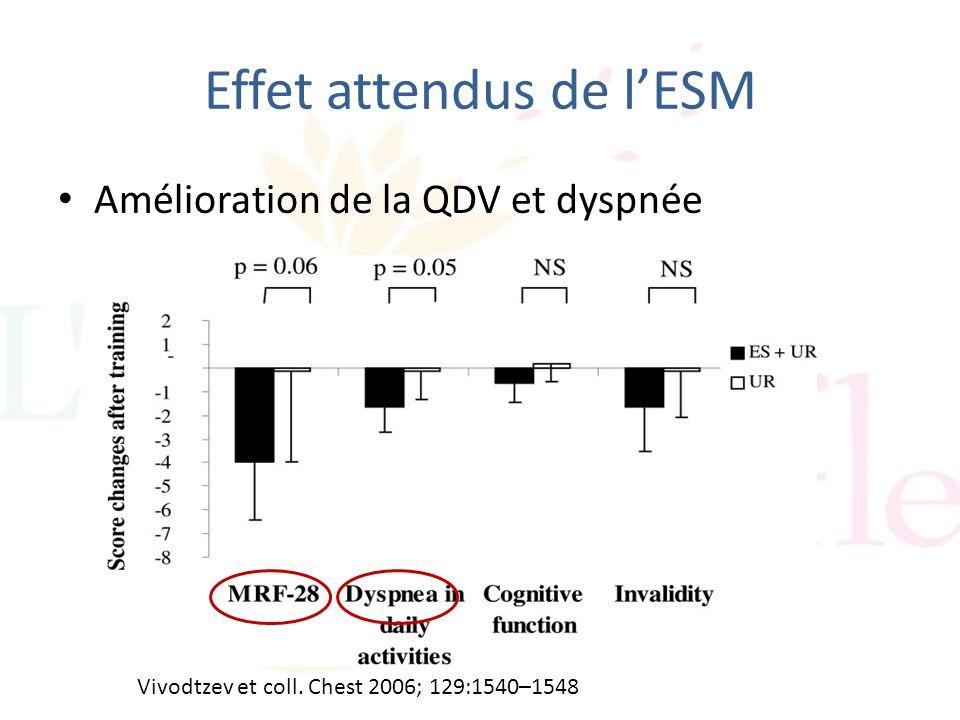 Effet attendus de lESM Amélioration de la QDV et dyspnée Vivodtzev et coll. Chest 2006; 129:1540–1548